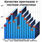 Статистика бесплатных прогнозов