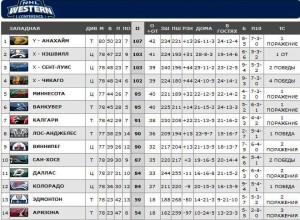 НХЛ. Западная конференция