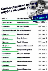 Самые дорогие футболисты белорусских клубов