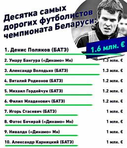Самые дорогие футболисты чемпионата Беларуси по футболу