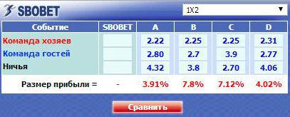 Маржа Букмекеров Онлайн
