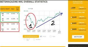 Статистика рассылки прогнозов на хоккей на BetAdvisor