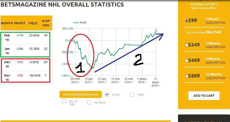 Статистика прогнозы на хоккей и