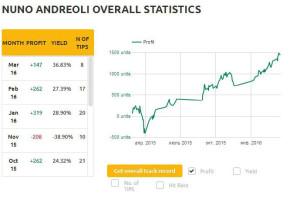 NUNO ANDREOLI OVERALL STATISTICS