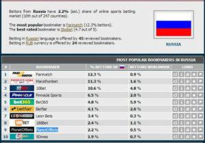 Самые популярные онлайн-букмекеры в России