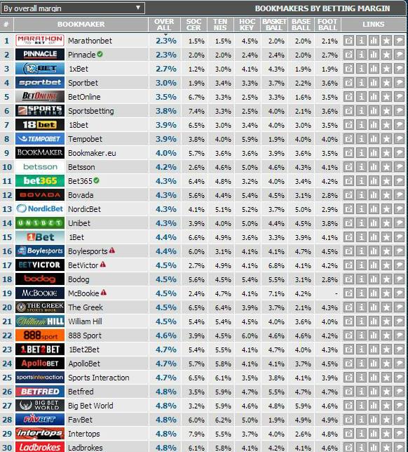 Букмекерские конторы рейтинг маржа [PUNIQRANDLINE-(au-dating-names.txt) 53
