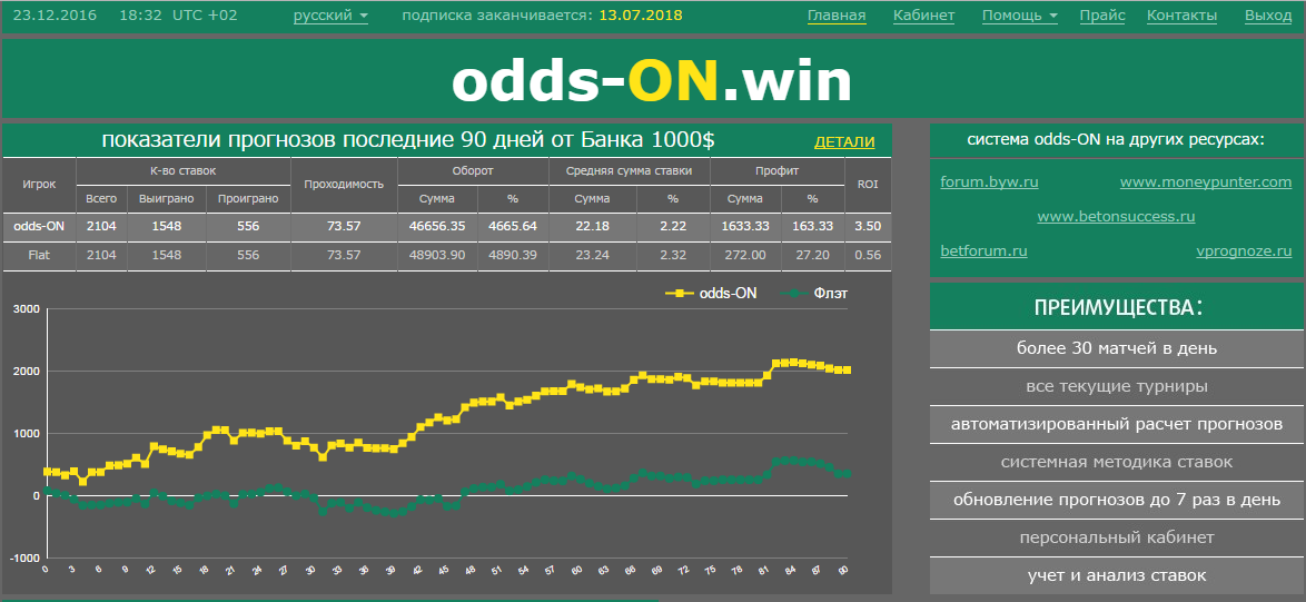 Odds to win