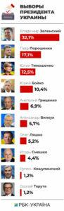 Рейтинги кандидатов в президенты Украины
