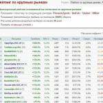 Рейтинг по крупным рынкам на Betonsuccess