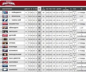 НХЛ. Восточная конференция