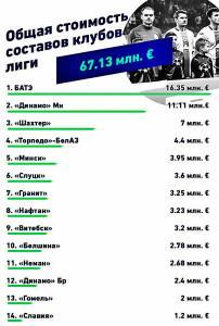 Общая стоимость клубов высшей лиги чемпионата Беларуси по футболу