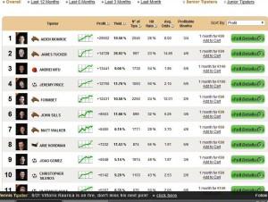 BetAdvisor.com - Senior Tipsters Ranking