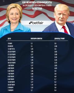 Так менялись коэффициента на победу кандидатов на выборах президента США