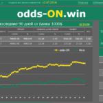 Сервис прогнозов на теннис odds-ON.win