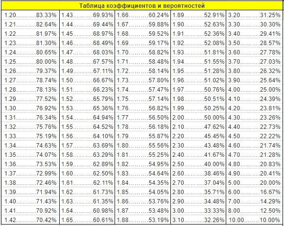 Таблица эксель для ставок на спорт