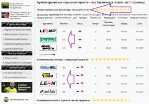 рейтинг онлайн-букмекеров на стратегия.ком
