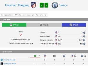 История личных встреч Атлетико Мадрид - Челси