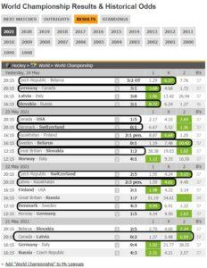 результаты ЧМ-2021 по хоккею в Риге